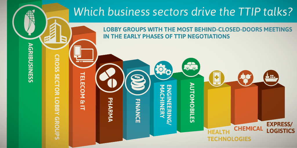 ttip-lobby-sectors